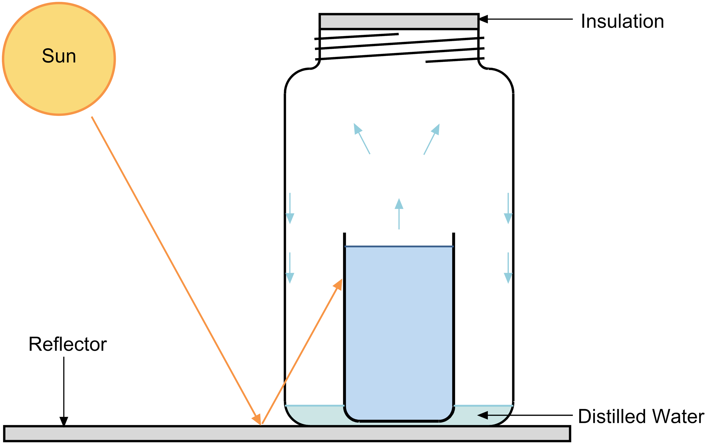 Producing Distilled Water for Batteries | Sun Frost Blog