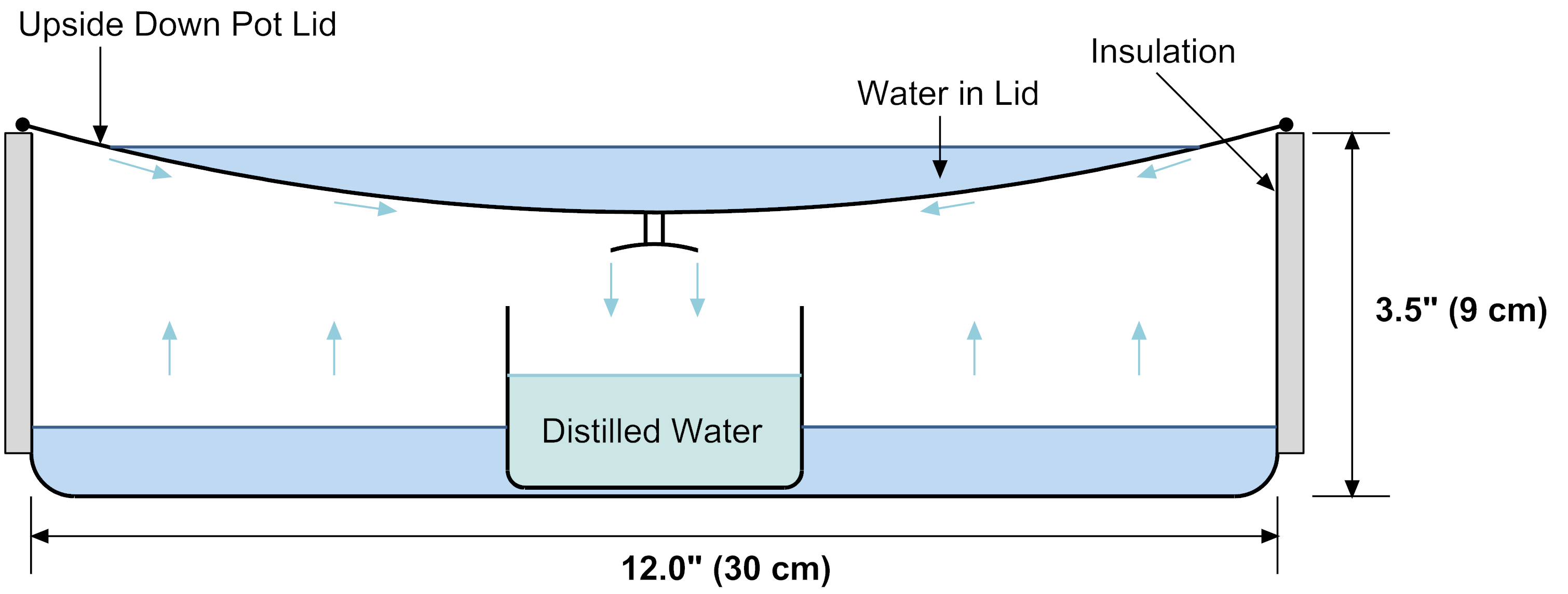 Solar Distillation System For Solar Distillation