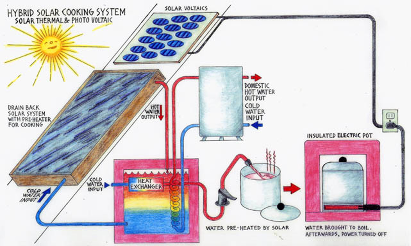 hybrid solar cooking system2 #215EAA